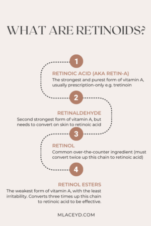 what are retinoids? what's the difference between retinol and retinoid?